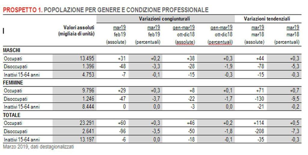 Lavoro, Istat: a marzo la disoccupazione cala al 10,2%