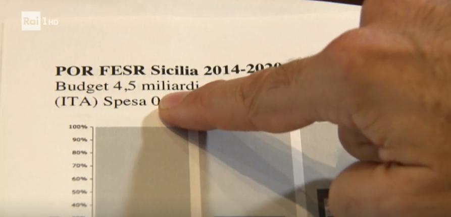 Fondi comunitari Sicilia
