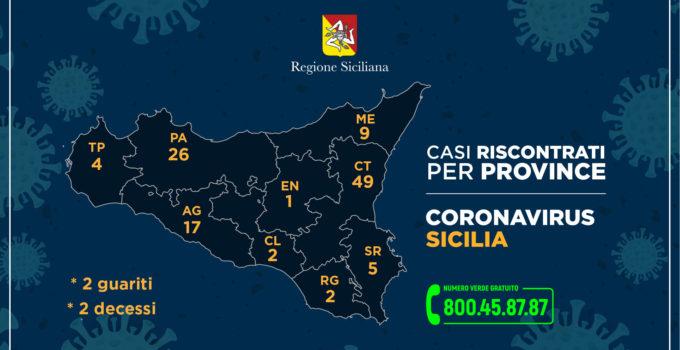 Casi di coronavirus per provincia