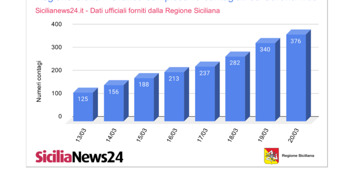 Dati coronavirus Sicilia