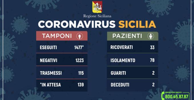 Primi due decessi in Sicilia