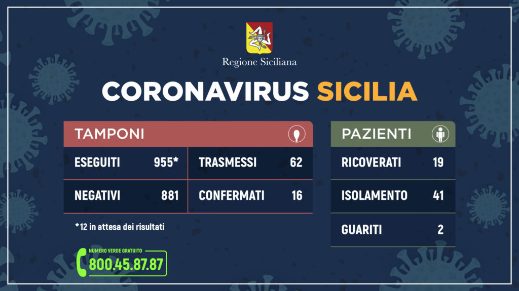Riepilogo casi coronavirus