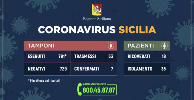 Aggiornamento Coronavirus Sicilia