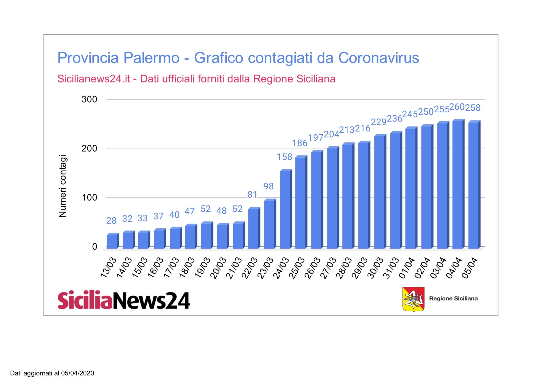 Coronavirus dati province Sicilia aggiornato a domenica 5 aprile