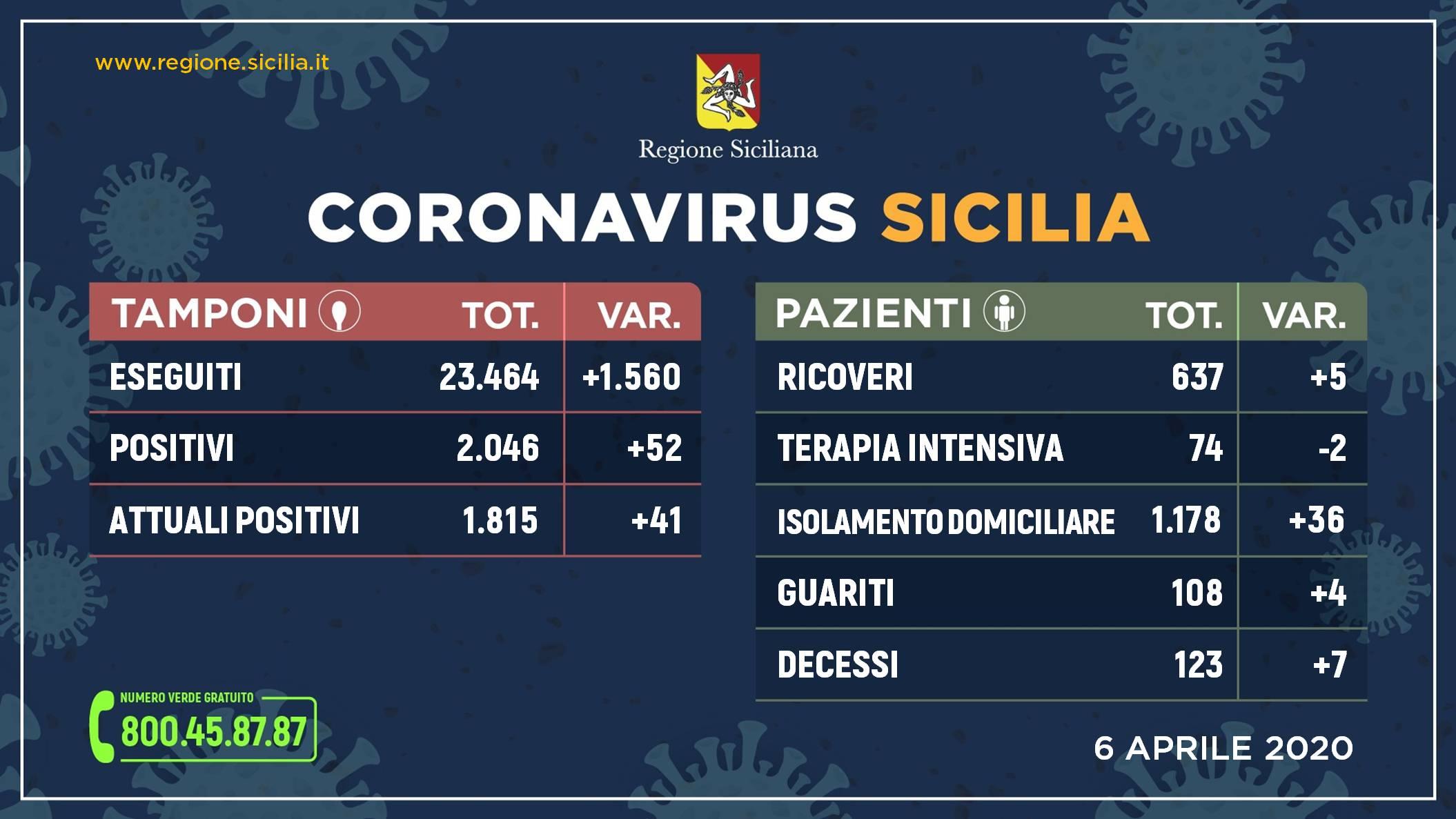 Coronavirus Sicilia: dati contagiati, guariti e morti di oggi 6 aprile
