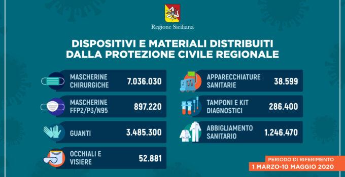 Distribuzione di DPI in Sicilia