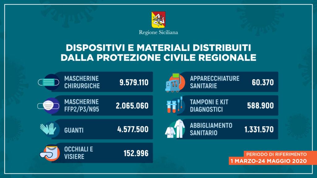 Distribuzione DPI in Sicilia