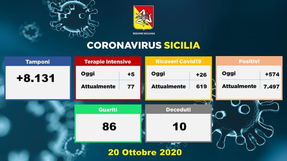Coronavirus, i dati della Sicilia del 20 ottobre: 574 nuovi casi, 10 morti