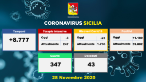 Coronavirus, dati della Sicilia del 28 novembre: 1189 nuovi casi