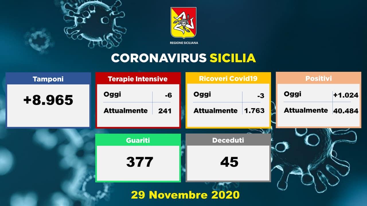Coronavirus, dati della Sicilia del 29 novembre: 1.024 nuovi casi, 45 morti