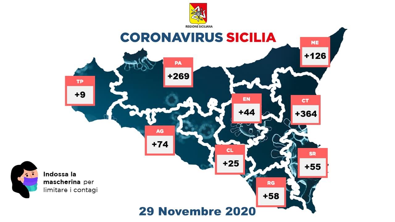 Coronavirus in Sicilia, i dati nelle province (29 novembre)
