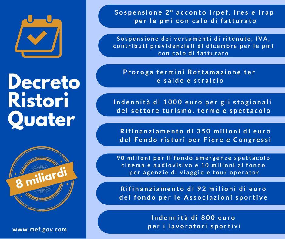 Decreto Ristori Quater approvato dal Cdm: misure per imprese e lavoratori