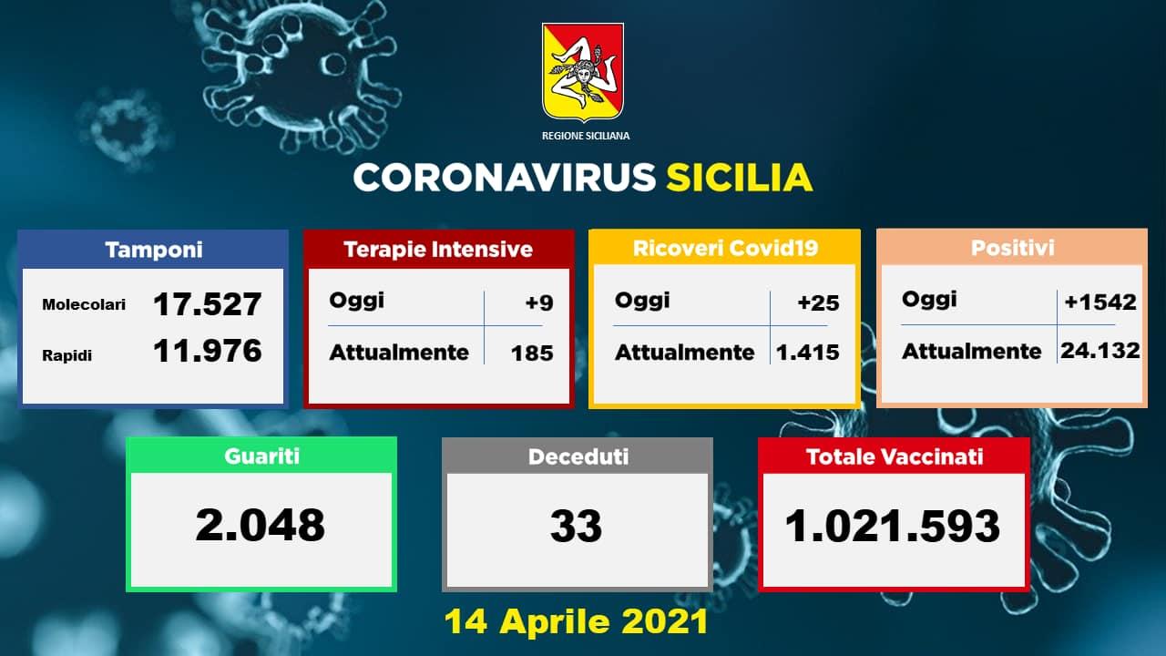Coronavirus, dati della Sicilia del 14 aprile:  1.542 nuovi casi, 33 morti