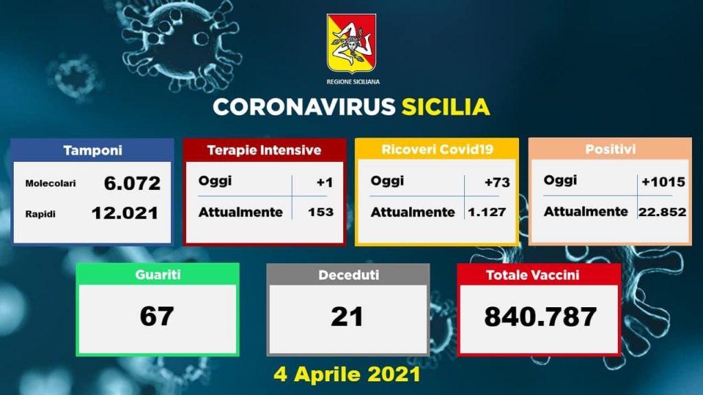 Covid in Sicilia: 1.015 i nuovi positivi, 21 i morti