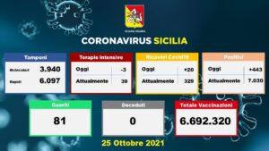 Coronavirus, dati della Sicilia del 25 ottobre: 443 nuovi casi, 0 morti