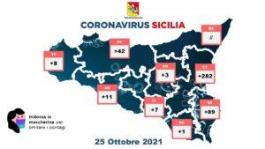Coronavirus in Sicilia, i dati nelle province (25 ottobre)